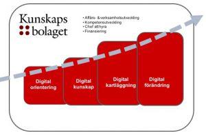 kunskapsbolagets digitaliseringsbeskrivning